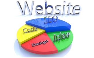 different aspects of website design